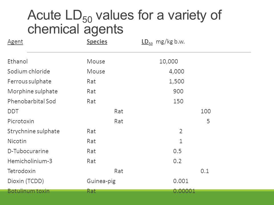 Kategori potensi ketoksikan Kategori potensi ketoksikan : Sangat toksis (extremely toxic), LD50<1 mg/kgBB Toksis sekali (highly toxic) 1-50 mg/kgBB Toksis (moderately toxic) 50-5000 mg/kgBB Tidak begitu toksis (low toxic) 500-5000 mg/kg BB Tidak toksis (practically non toxic) 5-15 g/kgBB Tidak membahayakan sama sekali>15 g/kgBB