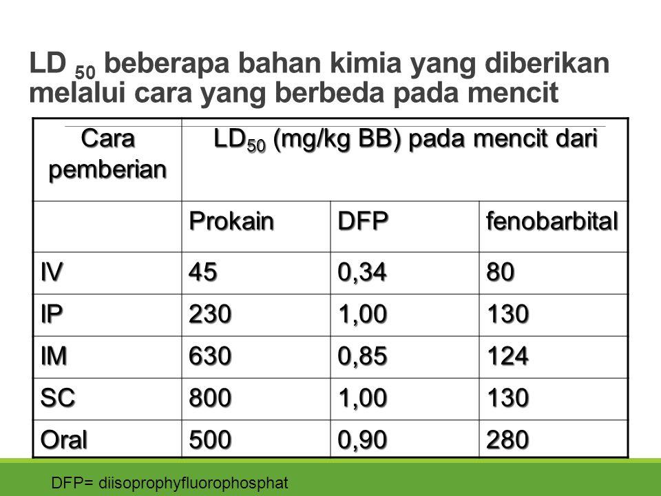 LD 50 beberapa bahan kimia yang diberikan melalui cara yang berbeda pada mencit Cara pemberian LD 50 (mg/kg BB) pada mencit dari ProkainDFPfenobarbital IV450,3480 IP2301,00130 IM6300,85124 SC8001,00130 Oral5000,90280 DFP= diisoprophyfluorophosphat