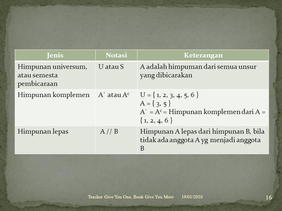 19/01/2010 16 Teacher Give You One, Book Give You More JenisNotasiKeterangan Himpunan universum, atau semesta pembicaraan U atau SA adalah himpuman dari semua unsur yang dibicarakan Himpunan komplemenA` atau A c U = { 1, 2, 3, 4, 5, 6 } A = { 3, 5 } A` = A c = Himpunan komplemen dari A = { 1, 2, 4, 6 } Himpunan lepas A // BHimpunan A lepas dari himpunan B, bila tidak ada anggota A yg menjadi anggota B