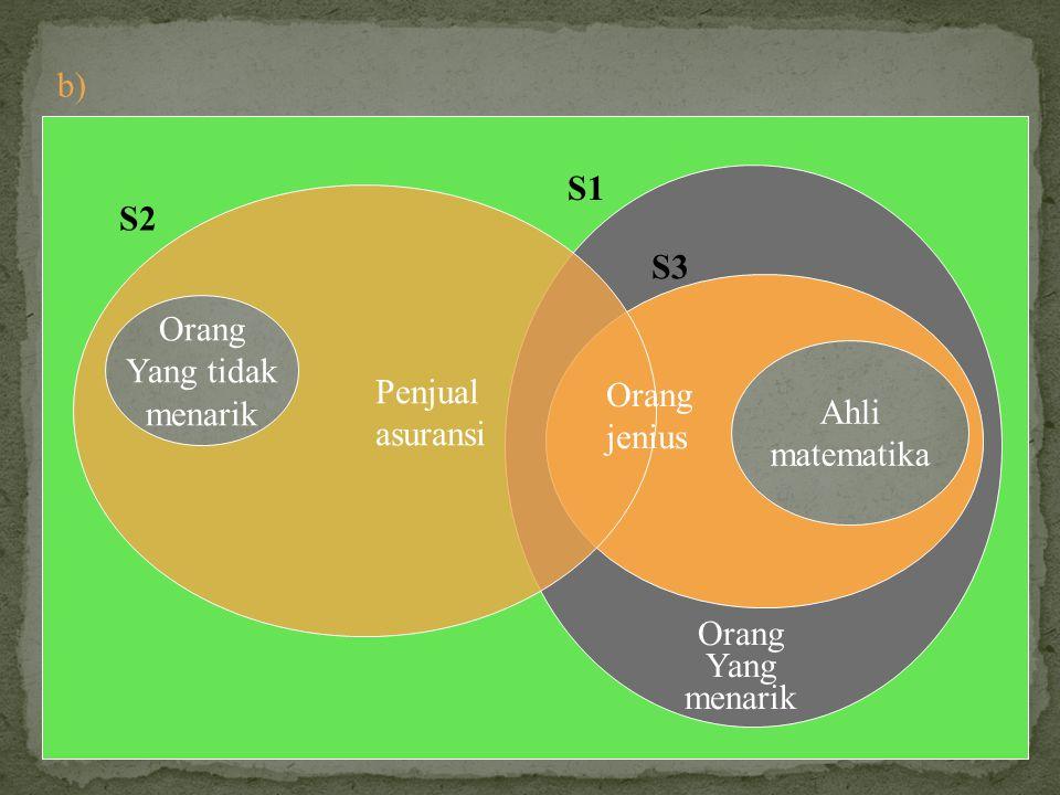 Ahli matematika Orang Yang menarik Penjual asuransi Orang jenius Orang Yang tidak menarik b) S1 S3 S2