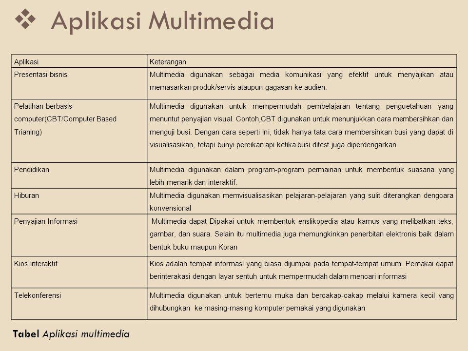  Aplikasi Multimedia AplikasiKeterangan Presentasi bisnis Multimedia digunakan sebagai media komunikasi yang efektif untuk menyajikan atau memasarkan