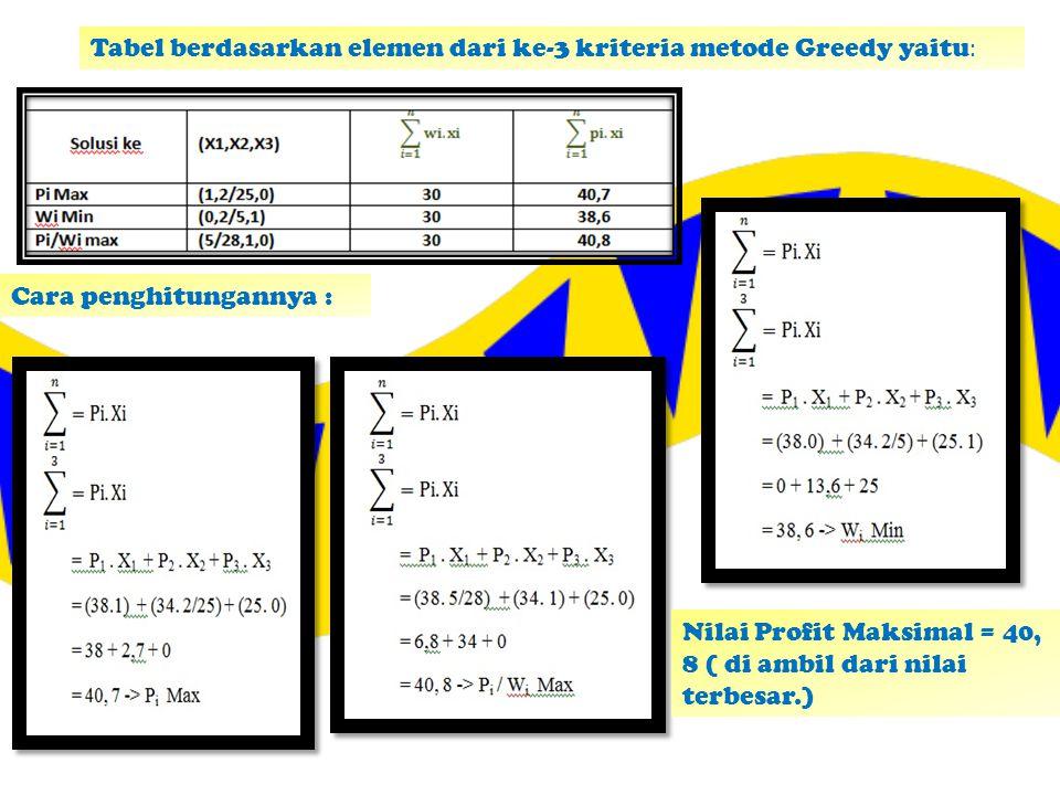 Tabel berdasarkan elemen dari ke-3 kriteria metode Greedy yaitu : Cara penghitungannya : Nilai Profit Maksimal = 40, 8 ( di ambil dari nilai terbesar.