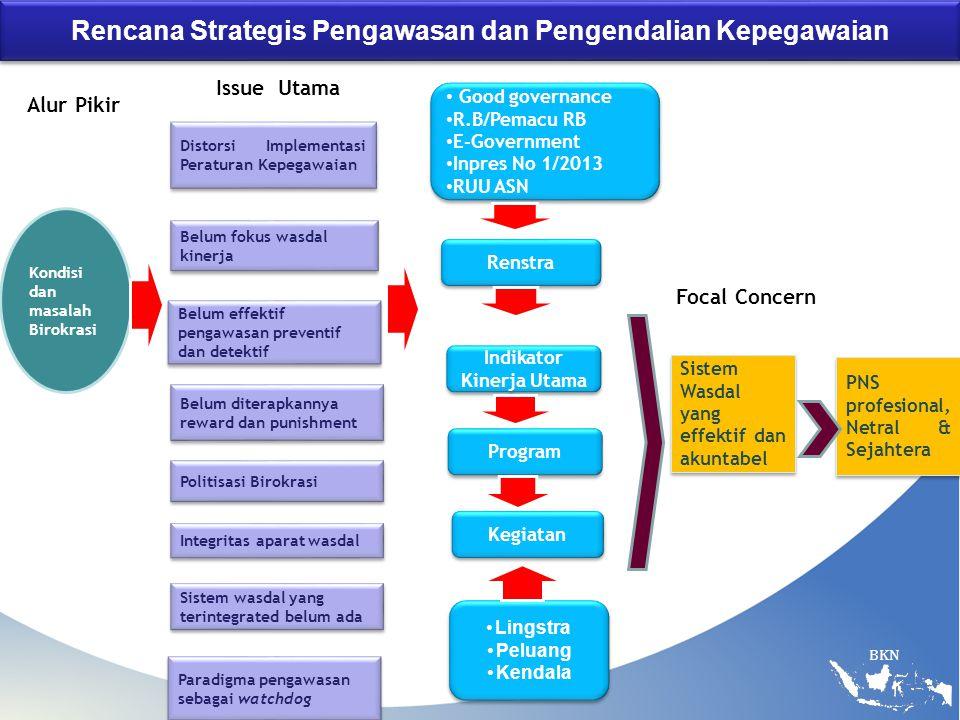 BKN Rencana Strategis Pengawasan dan Pengendalian Kepegawaian Alur Pikir Kondisi dan masalah Birokrasi Distorsi Implementasi Peraturan Kepegawaian Bel