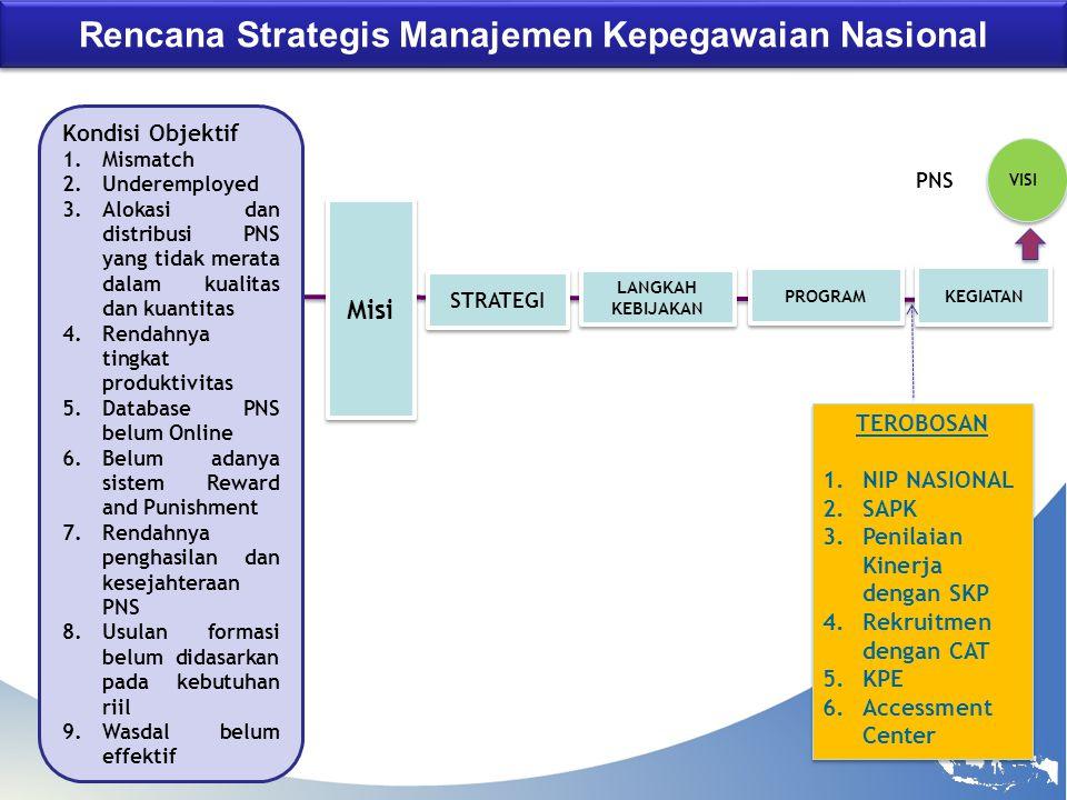 BKN Rencana Strategis Manajemen Kepegawaian Nasional Kondisi Objektif 1.Mismatch 2.Underemployed 3.Alokasi dan distribusi PNS yang tidak merata dalam