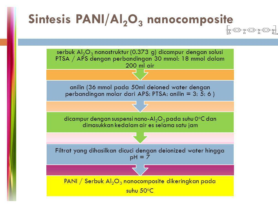 Sintesis PANI/Al 2 O 3 nanocomposite PANI / Serbuk Al2O3 nanocomposite dikeringkan pada suhu 50 o C Filtrat yang dihasilkan dicuci dengan deionized wa