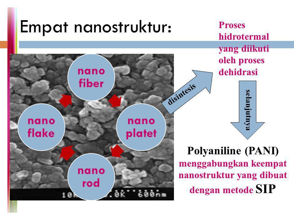 Empat nanostruktur: nano fiber nano platet nano rod nano flake Proses hidrotermal yang diikuti oleh proses dehidrasi disintesis Polyaniline (PANI) men