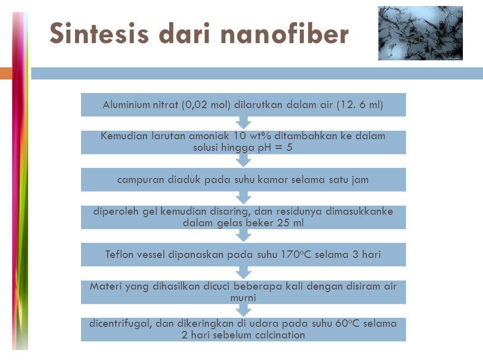 Sintesis dari nanoplatet dikeringkan dalam oven pada suhu 60oC selama 6 jam sebelum di calcinations Filtrat dicuci dengan air suling selama beberapa waktu sebelum -AlOOH nanoplates diperoleh Teflon vessel dipanasi selama 24 jam pada suhu 200 o C kemudian didinginkan dengan suhu kamar campuran dituangkan ke dalam Teflon vessel 125 ml Aluminium iso-propoxide (0,5 ml) ditambahkan ke air suling (50 ml) kemudian diaduk selama satu jam pada suhu 80 o C