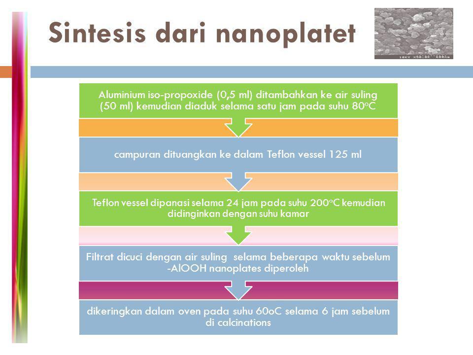 Sintesis dari nanoplatet dikeringkan dalam oven pada suhu 60oC selama 6 jam sebelum di calcinations Filtrat dicuci dengan air suling selama beberapa w