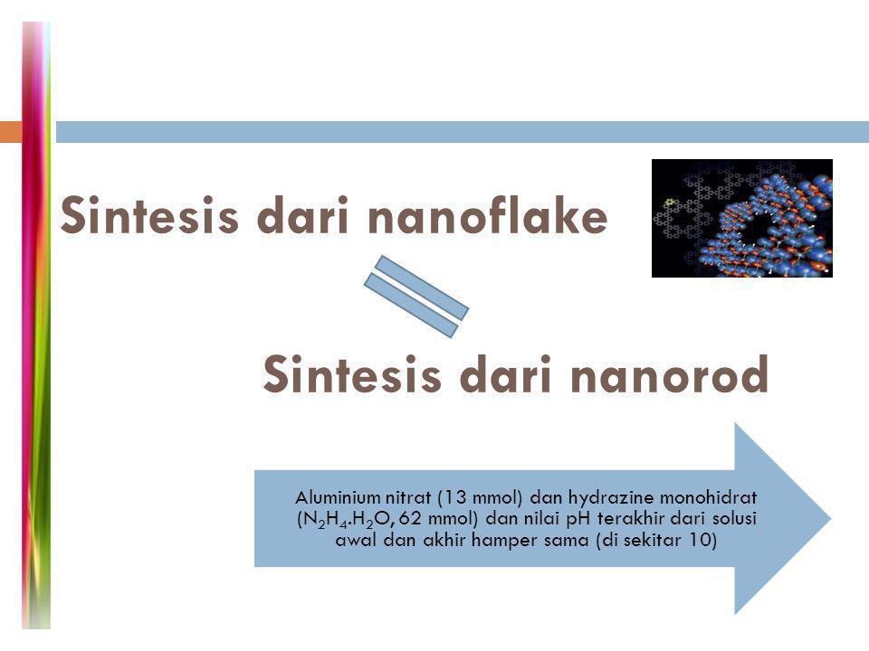 Sintesis nanofiber Sintesis nanoplatet Sintesis nanorod Sintesis nanoflake proses hidrotermal pada nanostruktur keempat sampel dipersiapkan untuk di calcined pada suhu 600 o C selama 3 jam keempat Al 2 O 3 Nanostructures