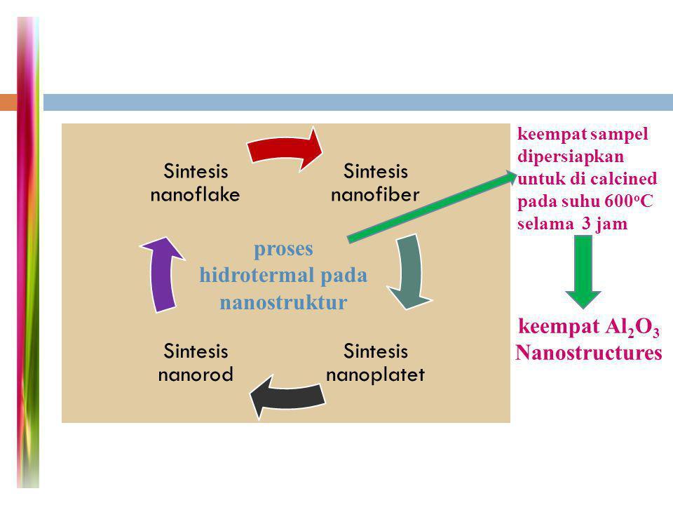 Sintesis nanofiber Sintesis nanoplatet Sintesis nanorod Sintesis nanoflake proses hidrotermal pada nanostruktur keempat sampel dipersiapkan untuk di c