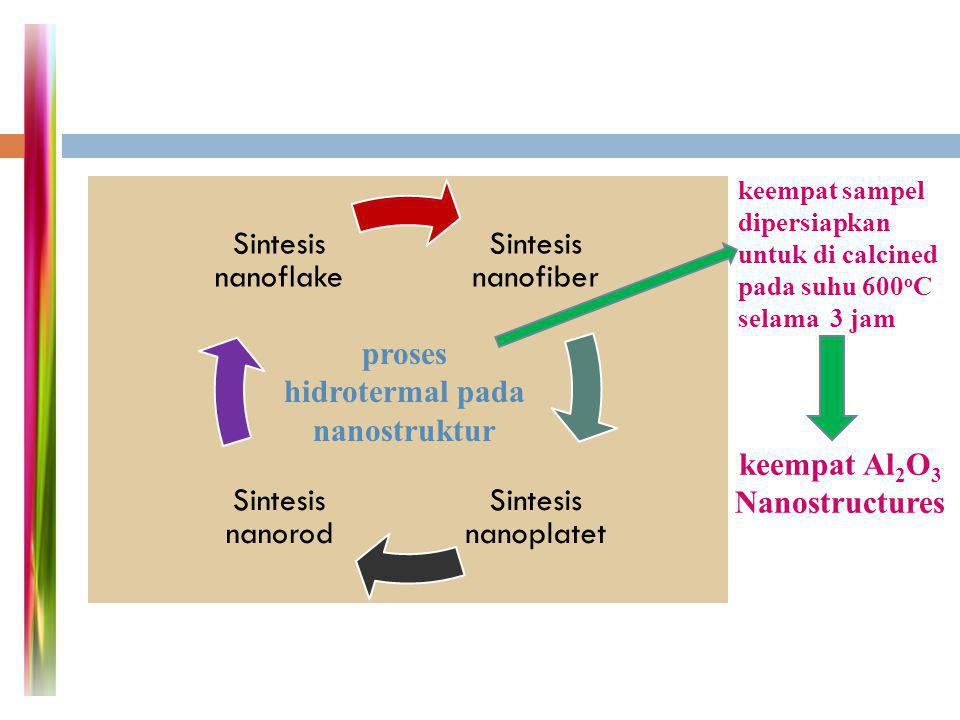 Sintesis PANI/Al 2 O 3 nanocomposite PANI / Serbuk Al2O3 nanocomposite dikeringkan pada suhu 50 o C Filtrat yang dihasilkan dicuci dengan deionized water hingga pH = 7 dicampur dengan suspensi nano-Al2O3 pada suhu 0 o C dan dimasukkan kedalam air es selama satu jam anilin (36 mmol pada 50ml deioned water dengan perbandingan molar dari APS: PTSA: anilin = 3: 5: 6 ) serbuk Al2O3 nanostruktur (0.373 g) dicampur dengan solusi PTSA / APS dengan perbandingan 30 mmol: 18 mmol dalam 200 ml air