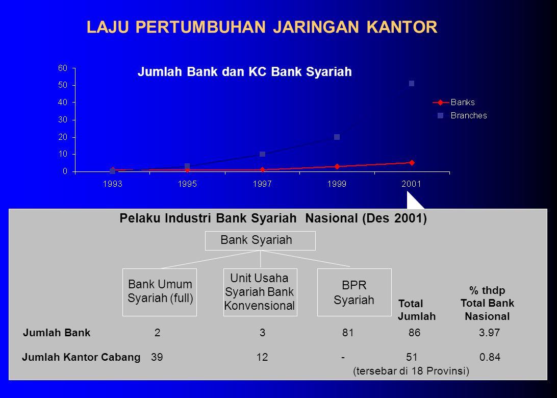 LAJU PERTUMBUHAN JARINGAN KANTOR Jumlah Bank dan KC Bank Syariah Bank Syariah Pelaku Industri Bank Syariah Nasional (Des 2001) BPR Syariah Bank Umum Syariah (full) Jumlah Kantor Cabang Jumlah Bank2381 1239 Total Jumlah % thdp Total Bank Nasional 86 51 3.97 0.84 (tersebar di 18 Provinsi) Unit Usaha Syariah Bank Konvensional -