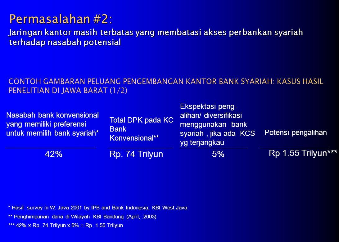Permasalahan #2: Jaringan kantor masih terbatas yang membatasi akses perbankan syariah terhadap nasabah potensial CONTOH GAMBARAN PELUANG PENGEMBANGAN KANTOR BANK SYARIAH: KASUS HASIL PENELITIAN DI JAWA BARAT (1/2) Nasabah bank konvensional yang memiliki preferensi untuk memilih bank syariah* Total DPK pada KC Bank Konvensional** 42% Ekspektasi peng- alihan/ diversifikasi menggunakan bank syariah, jika ada KCS yg terjangkau Rp.
