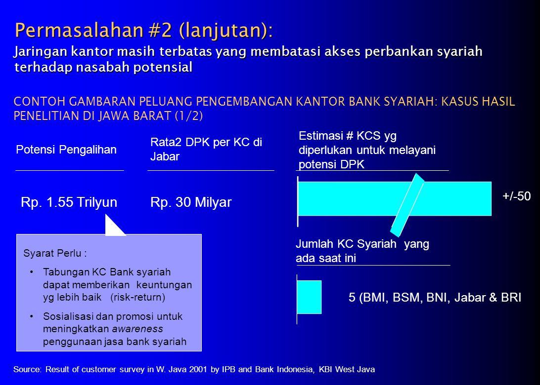 Permasalahan #2 (lanjutan): Jaringan kantor masih terbatas yang membatasi akses perbankan syariah terhadap nasabah potensial CONTOH GAMBARAN PELUANG PENGEMBANGAN KANTOR BANK SYARIAH: KASUS HASIL PENELITIAN DI JAWA BARAT (1/2) Potensi Pengalihan Rata2 DPK per KC di Jabar Rp.