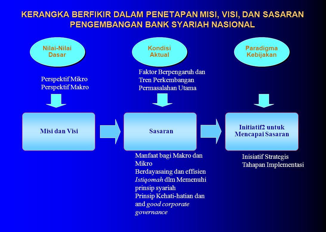 KERANGKA BERFIKIR DALAM PENETAPAN MISI, VISI, DAN SASARAN PENGEMBANGAN BANK SYARIAH NASIONAL Misi dan Visi Paradigma Kebijakan Sasaran Initiatif2 untuk Mencapai Sasaran Kondisi Aktual Nilai-Nilai Dasar Manfaat bagi Makro dan Mikro Berdayasaing dan effisien Istiqomah dlm Memenuhi prinsip syariah Prinsip Kehati-hatian dan and good corporate governance Inisiatif Strategis Tahapan Implementasi Perspektif Mikro Perspektif Makro Faktor Berpengaruh dan Tren Perkembangan Permasalahan Utama