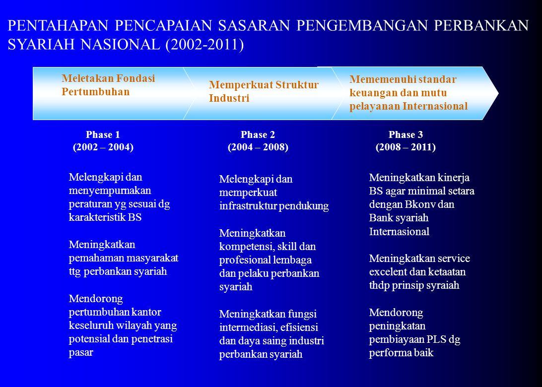 Mememenuhi standar keuangan dan mutu pelayanan Internasional Memperkuat Struktur Industri PENTAHAPAN PENCAPAIAN SASARAN PENGEMBANGAN PERBANKAN SYARIAH NASIONAL (2002-2011) Meletakan Fondasi Pertumbuhan Phase 1 (2002 – 2004) Phase 2 (2004 – 2008) Phase 3 (2008 – 2011) Melengkapi dan menyempurnakan peraturan yg sesuai dg karakteristik BS Meningkatkan pemahaman masyarakat ttg perbankan syariah Mendorong pertumbuhan kantor keseluruh wilayah yang potensial dan penetrasi pasar Melengkapi dan memperkuat infrastruktur pendukung Meningkatkan kompetensi, skill dan profesional lembaga dan pelaku perbankan syariah Meningkatkan fungsi intermediasi, efisiensi dan daya saing industri perbankan syariah Meningkatkan kinerja BS agar minimal setara dengan Bkonv dan Bank syariah Internasional Meningkatkan service excelent dan ketaatan thdp prinsip syraiah Mendorong peningkatan pembiayaan PLS dg performa baik