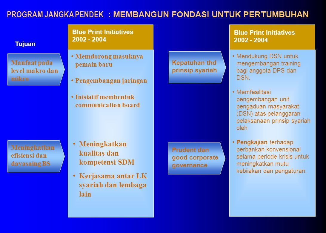 Blue Print Initiatives 2002 - 2004 Tujuan Manfaat pada level makro dan mikro PROGRAM JANGKA PENDEK : MEMBANGUN FONDASI UNTUK PERTUMBUHAN Memdorong masuknya pemain baru Pengembangan jaringan Inisiatif membentuk communication board Meningkatkan efisiensi dan dayasaing BS Meningkatkan kualitas dan kompetensi SDM Kerjasama antar LK syariah dan lembaga lain Mendukung DSN untuk mengembangan training bagi anggota DPS dan DSN.