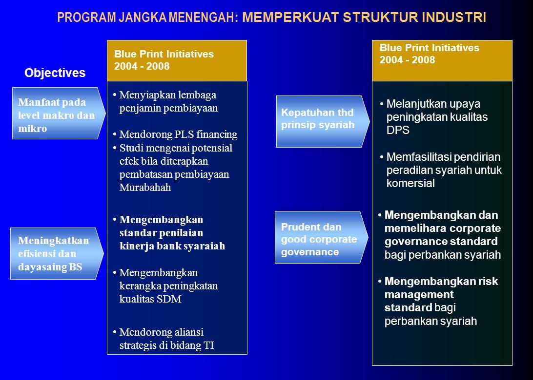 Objectives Mengembangkan standar penilaian kinerja bank syaraiah Mengembangkan kerangka peningkatan kualitas SDM Mendorong aliansi strategis di bidang TI PROGRAM JANGKA MENENGAH : MEMPERKUAT STRUKTUR INDUSTRI Menyiapkan lembaga penjamin pembiayaan Mendorong PLS financing Studi mengenai potensial efek bila diterapkan pembatasan pembiayaan Murabahah Blue Print Initiatives 2004 - 2008 Mengembangkan dan memelihara corporate governance standard bagi perbankan syariah Mengembangkan risk management standard bagi perbankan syariah Melanjutkan upaya peningkatan kualitas DPS Memfasilitasi pendirian peradilan syariah untuk komersial Blue Print Initiatives 2004 - 2008 Manfaat pada level makro dan mikro Kepatuhan thd prinsip syariah Prudent dan good corporate governance Meningkatkan efisiensi dan dayasaing BS