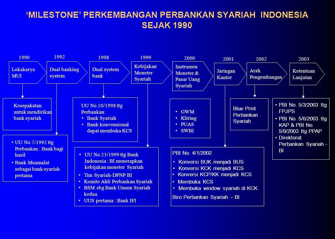 'MILESTONE' PERKEMBANGAN PERBANKAN SYARIAH INDONESIA SEJAK 1990 Lokakarya MUI Kesepakatan untuk mendirikan bank syariah 1992 UU No.7/1992 ttg Perbankan : Bank bagi hasil Bank Muamalat sebagai bank syariah pertama Dual system bank 1998 UU No.10/1998 ttg Perbankan: Kebijakan Moneter Syariah 1999 Bank Syariah Bank konvensional dapat membuka KCS Instrumen Moneter & Pasar Uang Syariah 2000 GWM Kliring PUAS SWBI Jaringan Kantor 2001 Ketentuan Lanjutan 2003 PBI No.