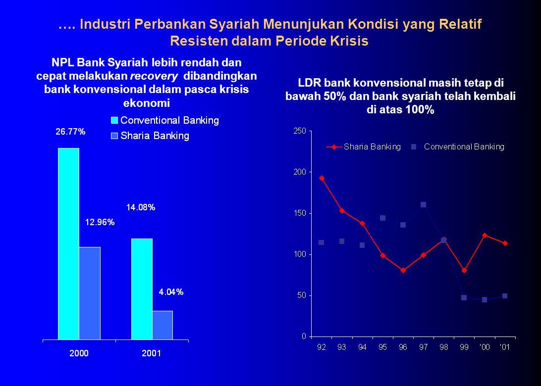 …. Industri Perbankan Syariah Menunjukan Kondisi yang Relatif Resisten dalam Periode Krisis LDR bank konvensional masih tetap di bawah 50% dan bank sy
