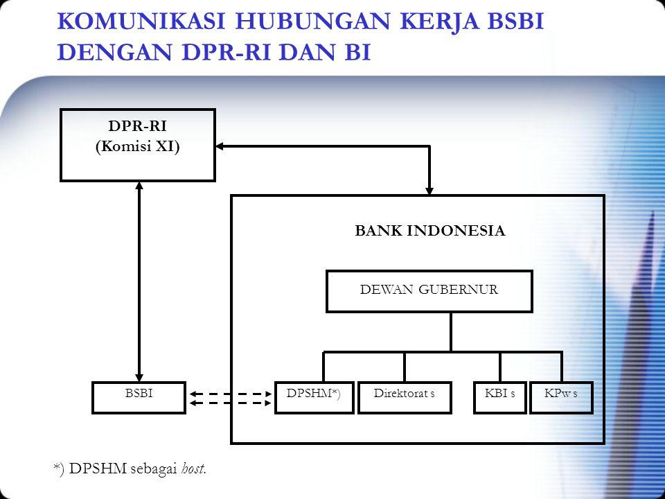 KOMUNIKASI HUBUNGAN KERJA BSBI DENGAN DPR-RI DAN BI DPR-RI (Komisi XI) DEWAN GUBERNUR DPSHM*)Direktorat sKBI sKPw sBSBI BANK INDONESIA *) DPSHM sebaga