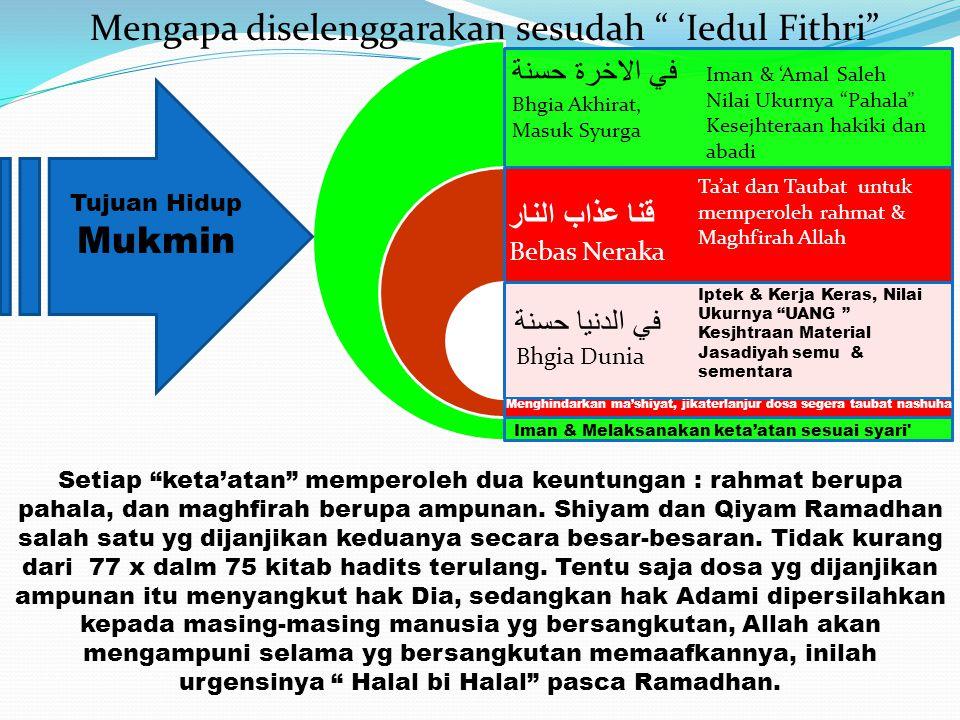 Mengapa diselenggarakan sesudah 'Iedul Fithri .
