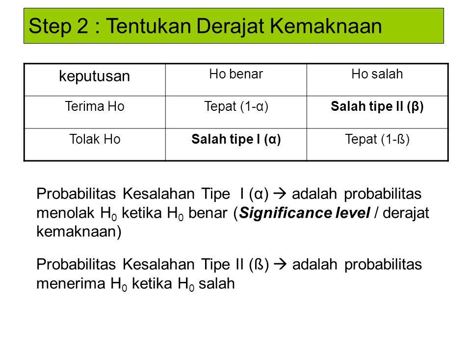 keputusan Ho benarHo salah Terima HoTepat (1-α)Salah tipe II (β) Tolak HoSalah tipe I (α)Tepat (1-ß) Probabilitas Kesalahan Tipe I (α)  adalah probab