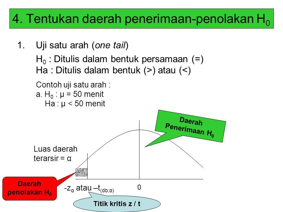 4. Tentukan daerah penerimaan-penolakan H 0 1.Uji satu arah (one tail) H 0 : Ditulis dalam bentuk persamaan (=) Ha : Ditulis dalam bentuk (>) atau (<)