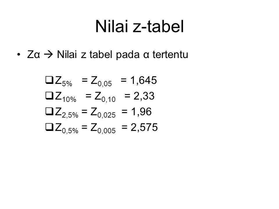 Nilai t-tabel t db;α  Nilai t tabel pada α dan derajat bebas (db)  db = derajat bebas = degree of freedom (df) satu populasi  db = n – 1 dua populasi  db = (n 1 – 1) + (n 2 – 1) = n 1 + n 2 - 2