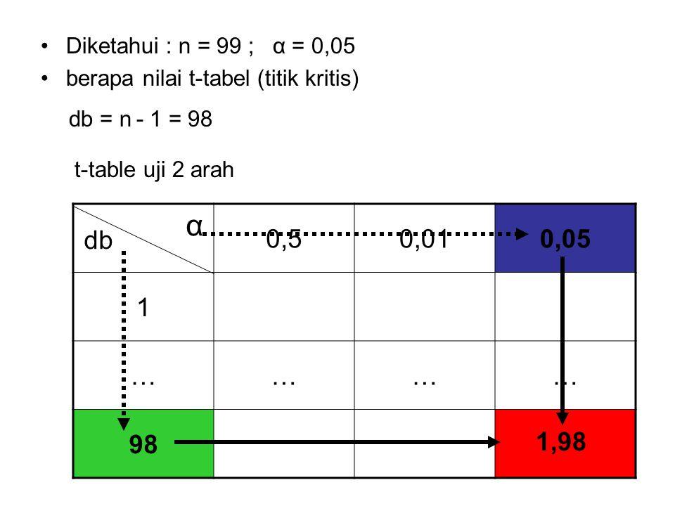 Diketahui : n = 99 ; α = 0,05 berapa nilai t-tabel (titik kritis) db = n - 1 = 98 db α 0,50,010,05 1 ………… 98 t-table uji 2 arah 1,98