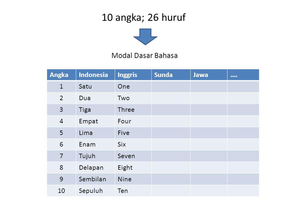 10 angka; 26 huruf Modal Dasar Bahasa AngkaIndonesiaInggrisSundaJawa.... 1SatuOne 2DuaTwo 3TigaThree 4EmpatFour 5LimaFive 6EnamSix 7TujuhSeven 8Delapa