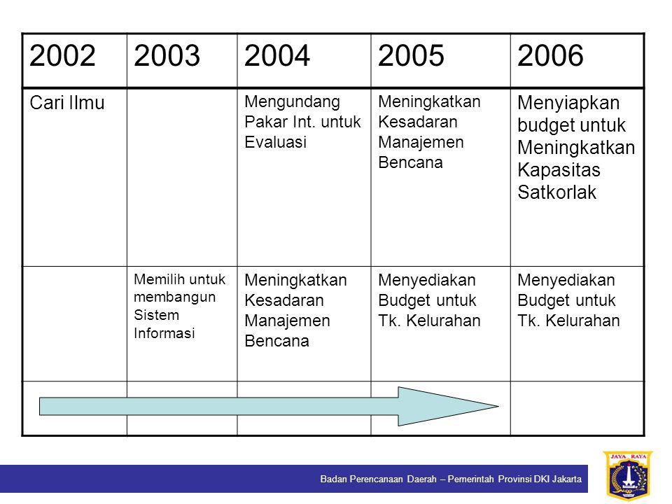 Badan Perencanaan Daerah – Pemerintah Provinsi DKI Jakarta 20022003200420052006 Cari Ilmu Mengundang Pakar Int. untuk Evaluasi Meningkatkan Kesadaran