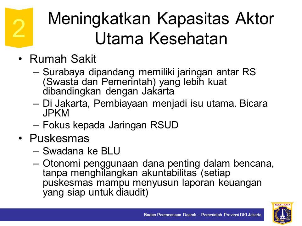 Badan Perencanaan Daerah – Pemerintah Provinsi DKI Jakarta Meningkatkan Kapasitas Aktor Utama Kesehatan Rumah Sakit –Surabaya dipandang memiliki jaringan antar RS (Swasta dan Pemerintah) yang lebih kuat dibandingkan dengan Jakarta –Di Jakarta, Pembiayaan menjadi isu utama.