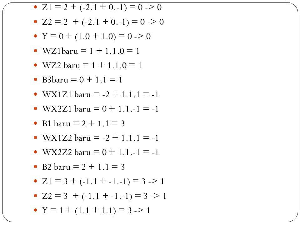 Z1 = 2 + (-2.1 + 0.-1) = 0 -> 0 Z2 = 2 + (-2.1 + 0.-1) = 0 -> 0 Y = 0 + (1.0 + 1.0) = 0 -> 0 WZ1baru = 1 + 1.1.0 = 1 WZ2 baru = 1 + 1.1.0 = 1 B3baru = 0 + 1.1 = 1 WX1Z1 baru = -2 + 1.1.1 = -1 WX2Z1 baru = 0 + 1.1.-1 = -1 B1 baru = 2 + 1.1 = 3 WX1Z2 baru = -2 + 1.1.1 = -1 WX2Z2 baru = 0 + 1.1.-1 = -1 B2 baru = 2 + 1.1 = 3 Z1 = 3 + (-1.1 + -1.-1) = 3 -> 1 Z2 = 3 + (-1.1 + -1.-1) = 3 -> 1 Y = 1 + (1.1 + 1.1) = 3 -> 1