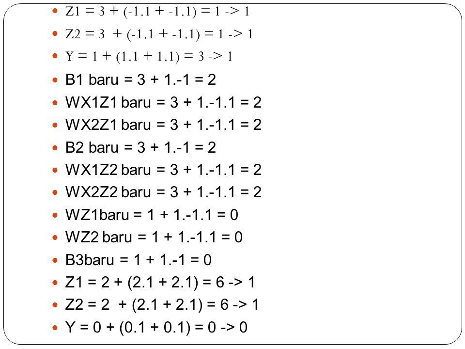 Z1 = 3 + (-1.1 + -1.1) = 1 -> 1 Z2 = 3 + (-1.1 + -1.1) = 1 -> 1 Y = 1 + (1.1 + 1.1) = 3 -> 1 B1 baru = 3 + 1.-1 = 2 WX1Z1 baru = 3 + 1.-1.1 = 2 WX2Z1 baru = 3 + 1.-1.1 = 2 B2 baru = 3 + 1.-1 = 2 WX1Z2 baru = 3 + 1.-1.1 = 2 WX2Z2 baru = 3 + 1.-1.1 = 2 WZ1baru = 1 + 1.-1.1 = 0 WZ2 baru = 1 + 1.-1.1 = 0 B3baru = 1 + 1.-1 = 0 Z1 = 2 + (2.1 + 2.1) = 6 -> 1 Z2 = 2 + (2.1 + 2.1) = 6 -> 1 Y = 0 + (0.1 + 0.1) = 0 -> 0
