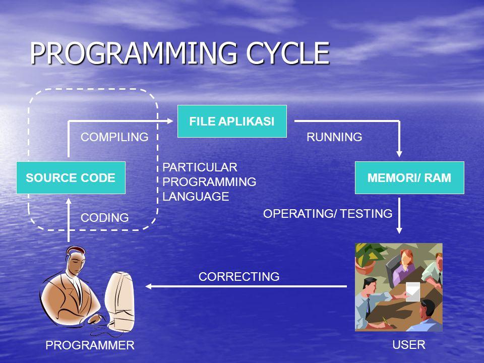 PROGRAMMING CYCLE SOURCE CODE FILE APLIKASI MEMORI/ RAM CODING COMPILINGRUNNING OPERATING/ TESTING PROGRAMMER USER PARTICULAR PROGRAMMING LANGUAGE COR