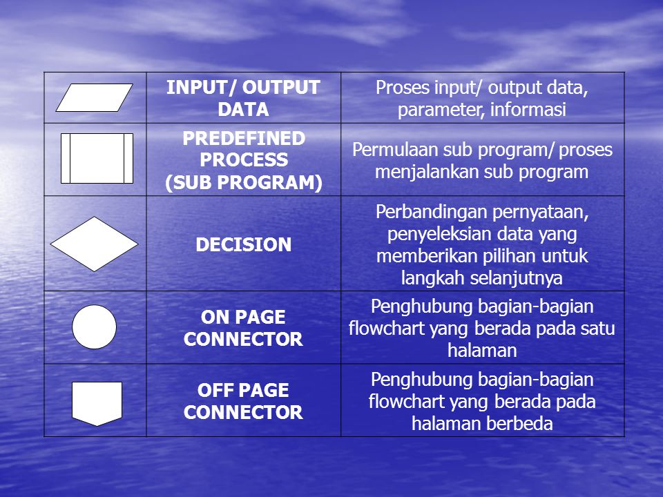 INPUT/ OUTPUT DATA Proses input/ output data, parameter, informasi PREDEFINED PROCESS (SUB PROGRAM) Permulaan sub program/ proses menjalankan sub prog