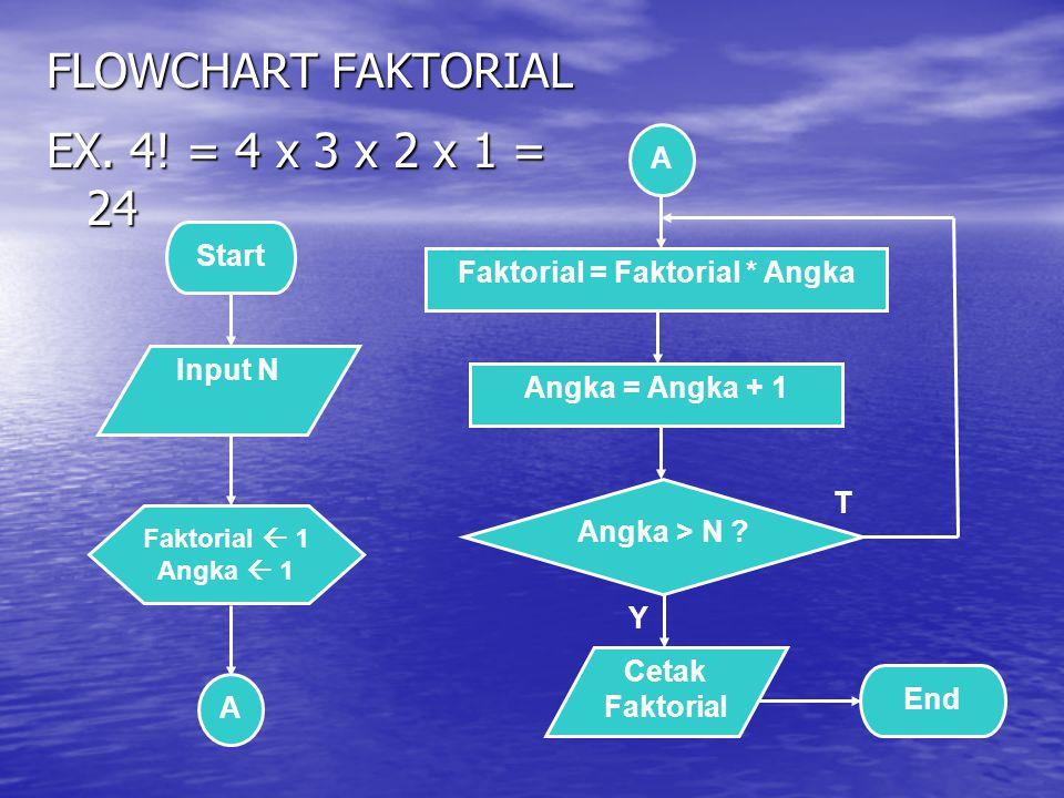 FLOWCHART FAKTORIAL Y T Start Input N Faktorial = Faktorial * Angka A A Angka > N ? Cetak Faktorial End Faktorial  1 Angka  1 Angka = Angka + 1 EX.