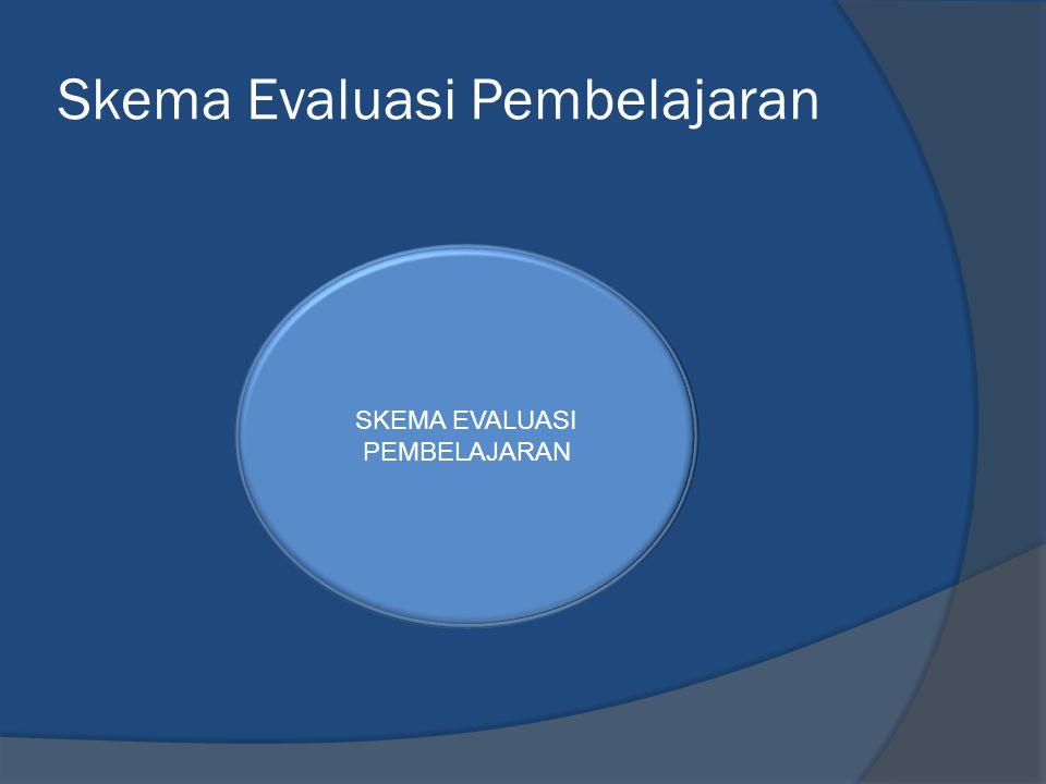Skema Evaluasi Pembelajaran SKEMA EVALUASI PEMBELAJARAN