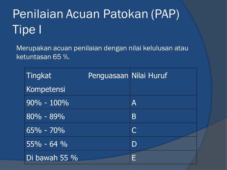 Penilaian Acuan Patokan (PAP) Tipe I Tingkat Penguasaan Kompetensi Nilai Huruf 90% - 100%A 80% - 89%B 65% - 70%C 55% - 64 %D Di bawah 55 %E Merupakan acuan penilaian dengan nilai kelulusan atau ketuntasan 65 %.