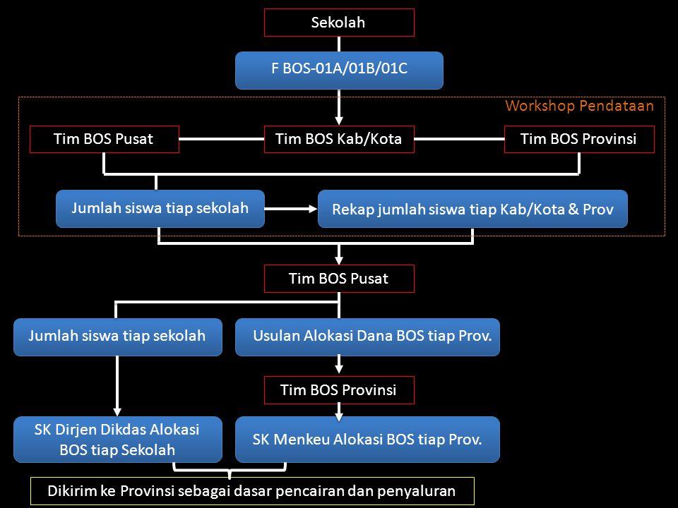 Tahap Penyaluran Dana BOS Tahap 1:Penyaluran dana dari Kas Umum Negara (KUN) ke Kas Umum Daerah (KUD) provinsi.