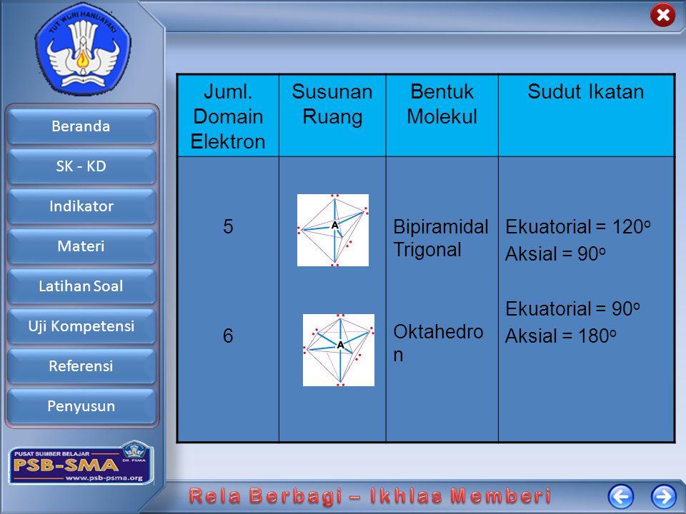 Beranda SK - KD Indikator Materi Latihan Soal Uji Kompetensi Referensi Penyusun Tipe Molekul Tipe Molekul ditentukan dengan cara Sebagai Berikut :  Atom Pusat dinyatakan dengan Lambang A  Setiap Domain Elektron ikatan dinyatakan dengan X  Setiap Domain Elektron Bebas dinyatakan dengan E E = ( EV – X' )/2 EV = Jumlah elektron Valensi Atom Pusat X = Jumlah Domain Elektron Ikatan E = Jumlah Domain Elektron Bebas X' = Jumlah Elektron yang Digunakan Atom Pusat