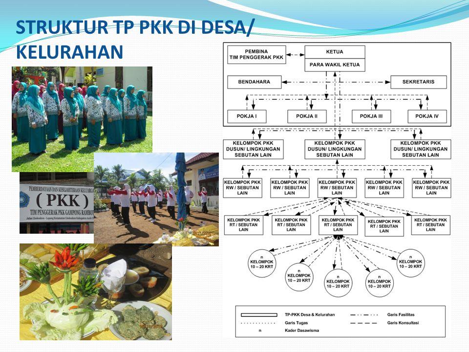 STRUKTUR TP PKK DI DESA/ KELURAHAN