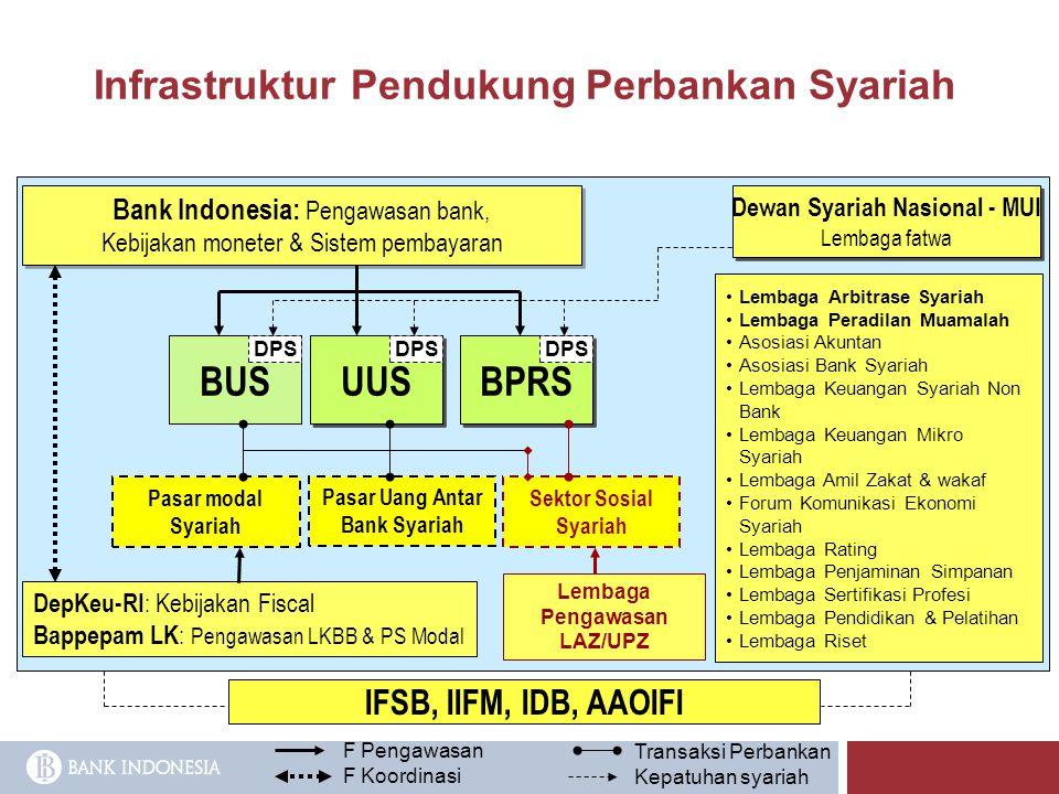 Infrastruktur Pendukung Perbankan Syariah BUS UUS BPRS Pasar Uang Antar Bank Syariah Bank Indonesia: Pengawasan bank, Kebijakan moneter & Sistem pemba