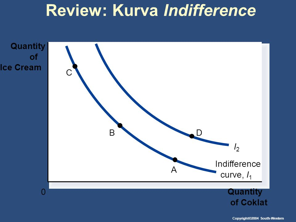 Review: Kurva Indifference Quantity of Coklat Quantity of Ice Cream 0 Indifference curve,I1I1 I2I2 C B A D Copyright©2004 South-Western