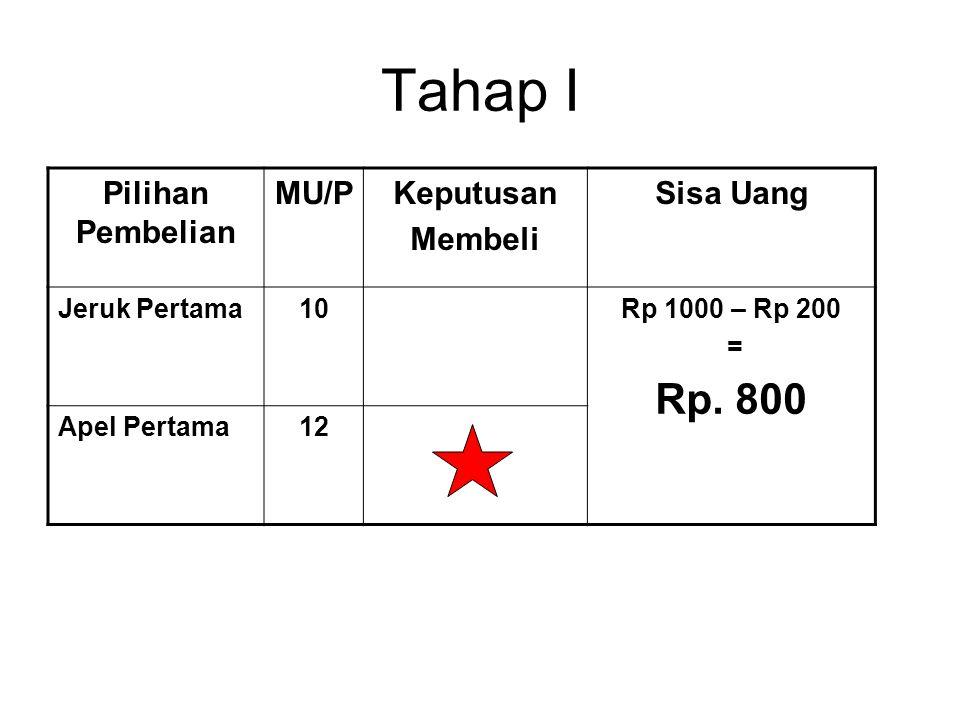 Tahap I Pilihan Pembelian MU/PKeputusan Membeli Sisa Uang Jeruk Pertama10Rp 1000 – Rp 200 = Rp. 800 Apel Pertama12