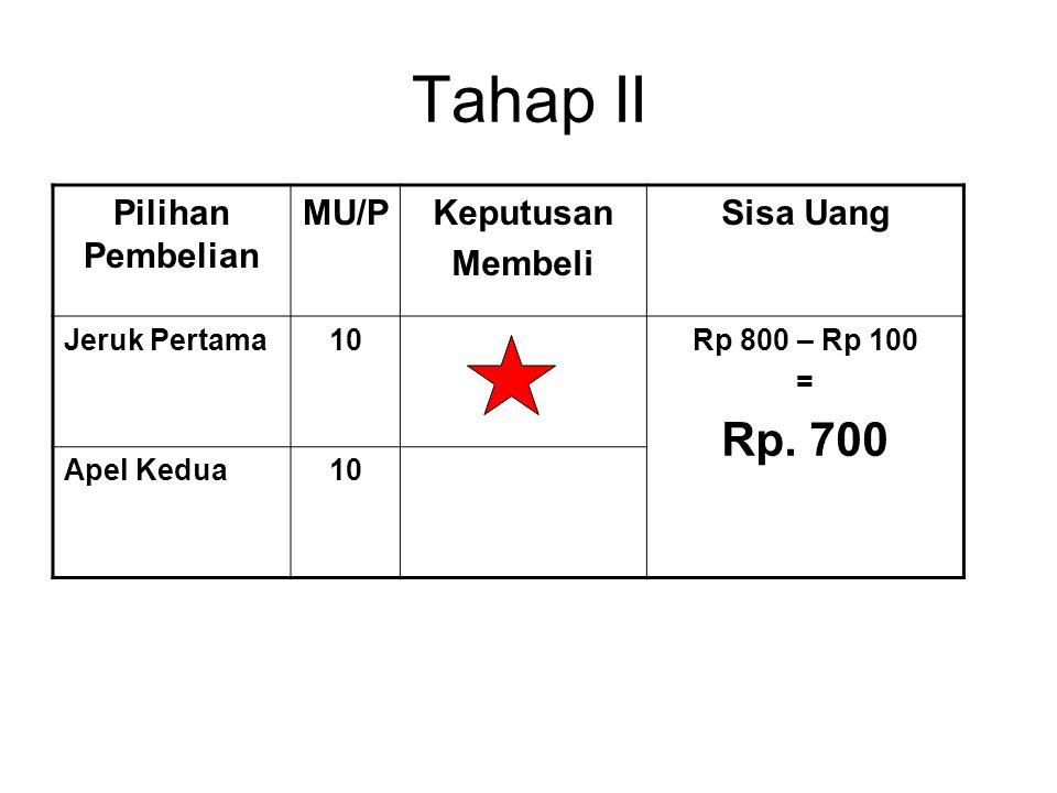 Tahap II Pilihan Pembelian MU/PKeputusan Membeli Sisa Uang Jeruk Pertama10Rp 800 – Rp 100 = Rp. 700 Apel Kedua10