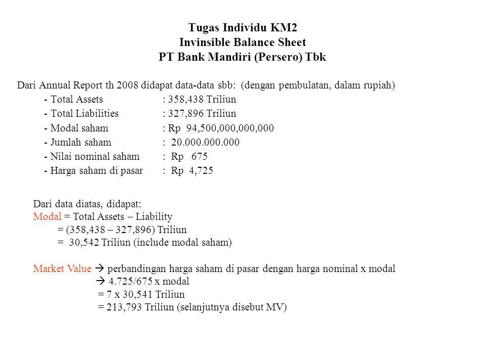 Tugas Individu KM2 Invinsible Balance Sheet PT Bank Mandiri (Persero) Tbk Dari Annual Report th 2008 didapat data-data sbb: (dengan pembulatan, dalam rupiah) - Total Assets: 358,438 Triliun - Total Liabilities: 327,896 Triliun - Modal saham: Rp 94,500,000,000,000 - Jumlah saham: 20.000.000.000 - Nilai nominal saham: Rp 675 - Harga saham di pasar: Rp 4,725 Dari data diatas, didapat: Modal = Total Assets – Liability = (358,438 – 327,896) Triliun = 30,542 Triliun (include modal saham) Market Value  perbandingan harga saham di pasar dengan harga nominal x modal  4.725/675 x modal = 7 x 30,541 Triliun = 213,793 Triliun (selanjutnya disebut MV)
