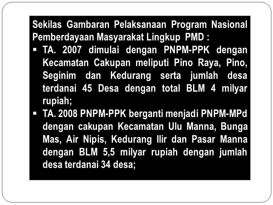 Sekilas Gambaran Pelaksanaan Program Nasional Pemberdayaan Masyarakat Lingkup PMD :  TA. 2007 dimulai dengan PNPM-PPK dengan Kecamatan Cakupan melipu
