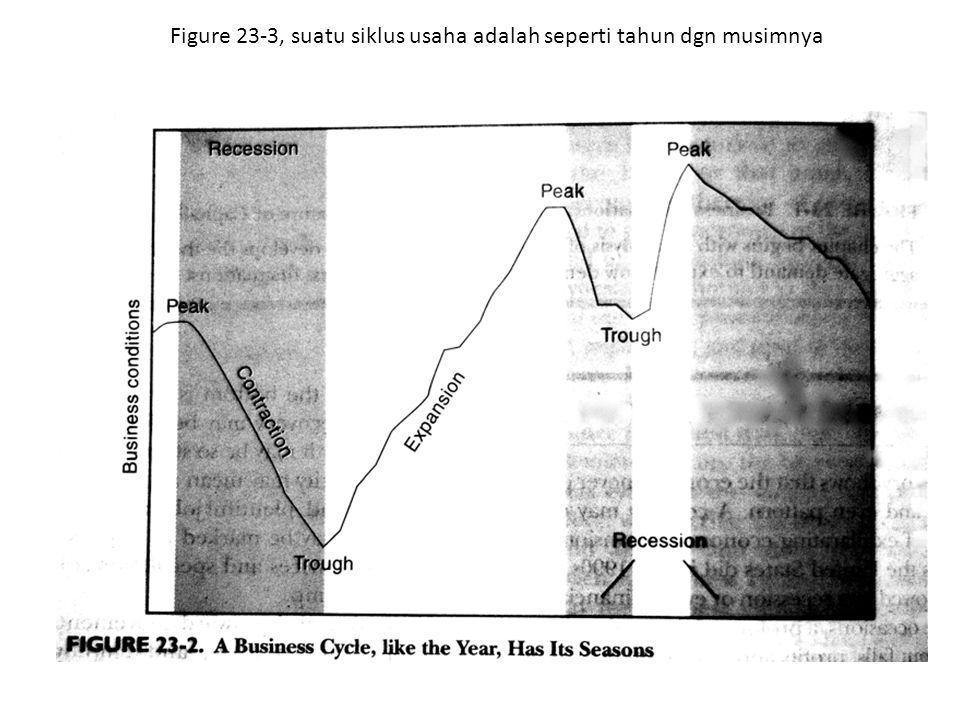 Figure 23-3, suatu siklus usaha adalah seperti tahun dgn musimnya